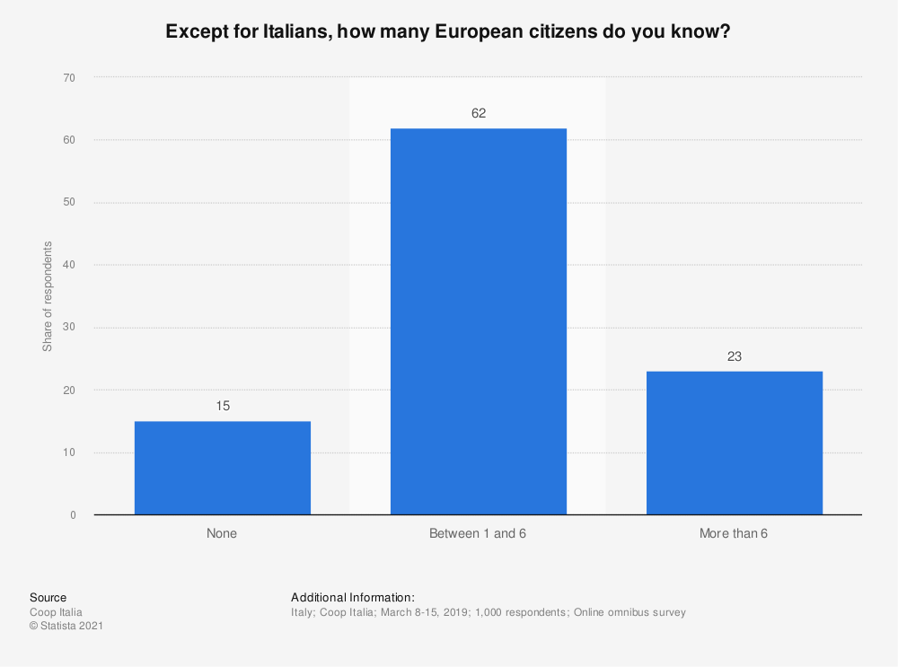 Statistic: Except for Italians, how many European citizens do you know? | Statista