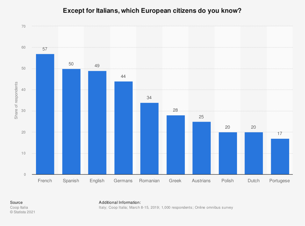 Statistic: Except for Italians, which European citizens do you know? | Statista