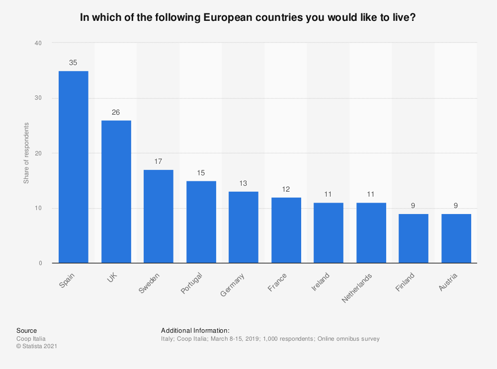 Statistic: In which of the following European countries you would like to live? | Statista