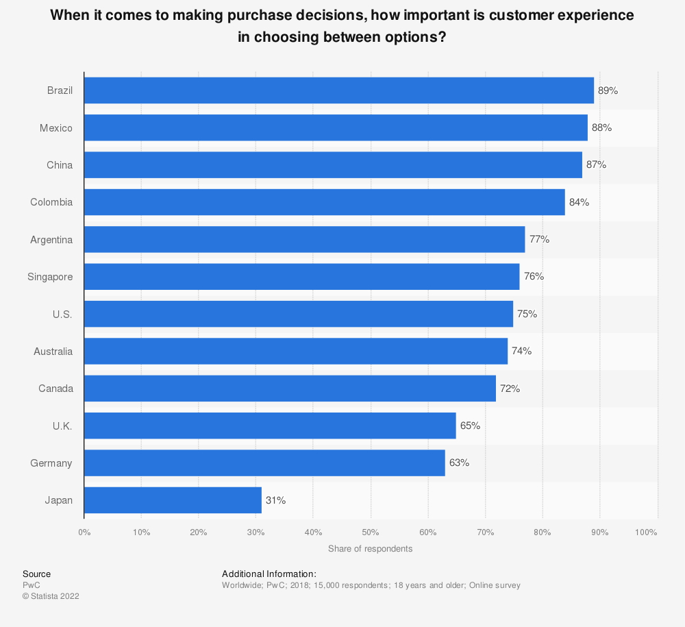 Statistic: When it comes to making purchase decisions, how important is customer experience in choosing between options? | Statista