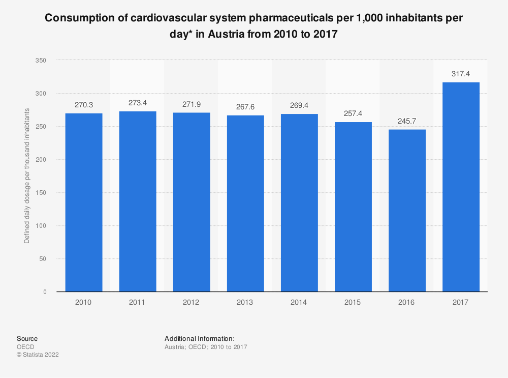 Statistic: Consumption of cardiovascular system pharmaceuticals per 1,000 inhabitants per day* in Austria from 2010 to 2017 | Statista