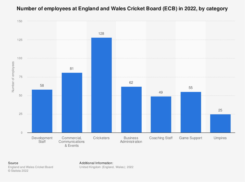 Statistic: Average number of employees at England and Wales Cricket Board (ECB) in 2019, by category | Statista