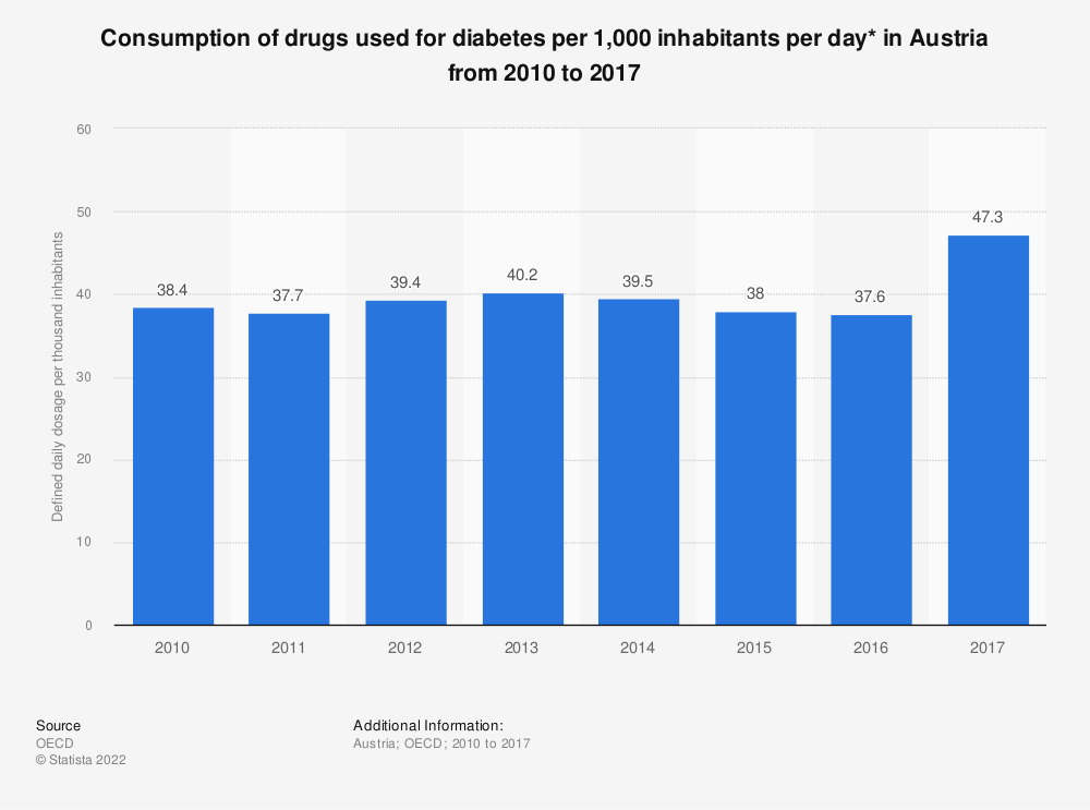 Statistic: Consumption of drugs used for diabetes per 1,000 inhabitants per day* in Austria from 2010 to 2016 | Statista