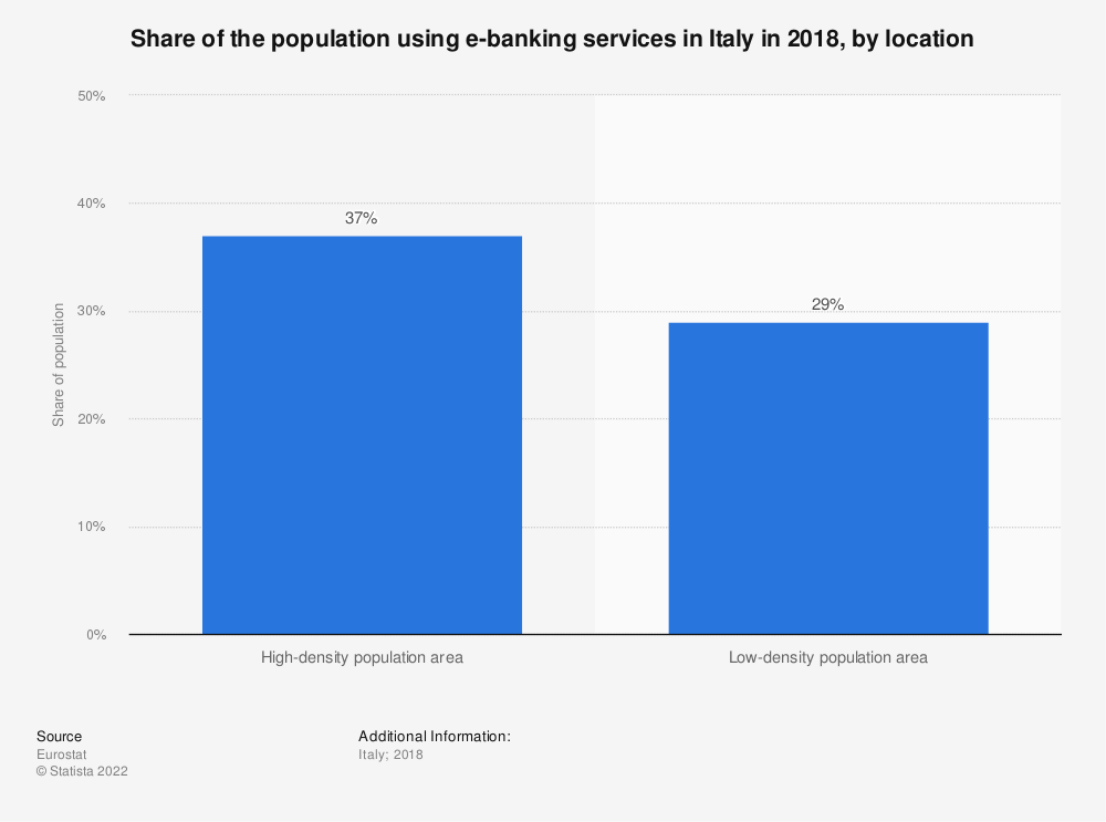 Statistic: Share of the population using e-banking services in Italy in 2018, by location   Statista