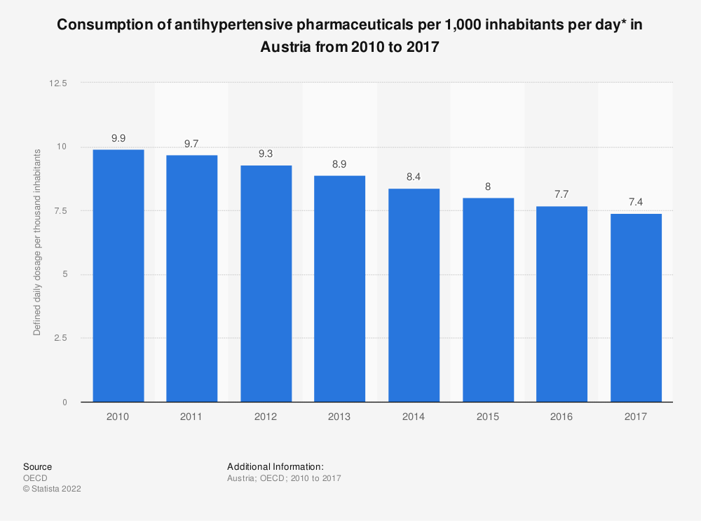 Statistic: Consumption of antihypertensive pharmaceuticals per 1,000 inhabitants per day* in Austria from 2010 to 2017 | Statista