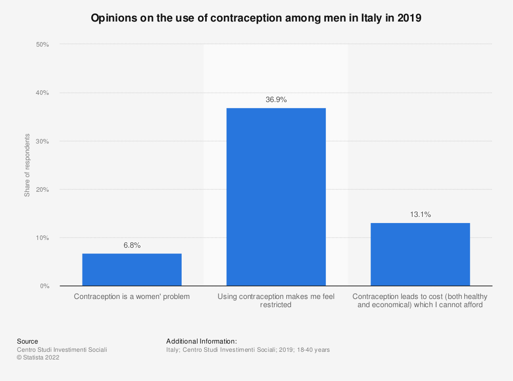 Statistic: Opinion on the use of contraception among men in Italy in 2019 | Statista