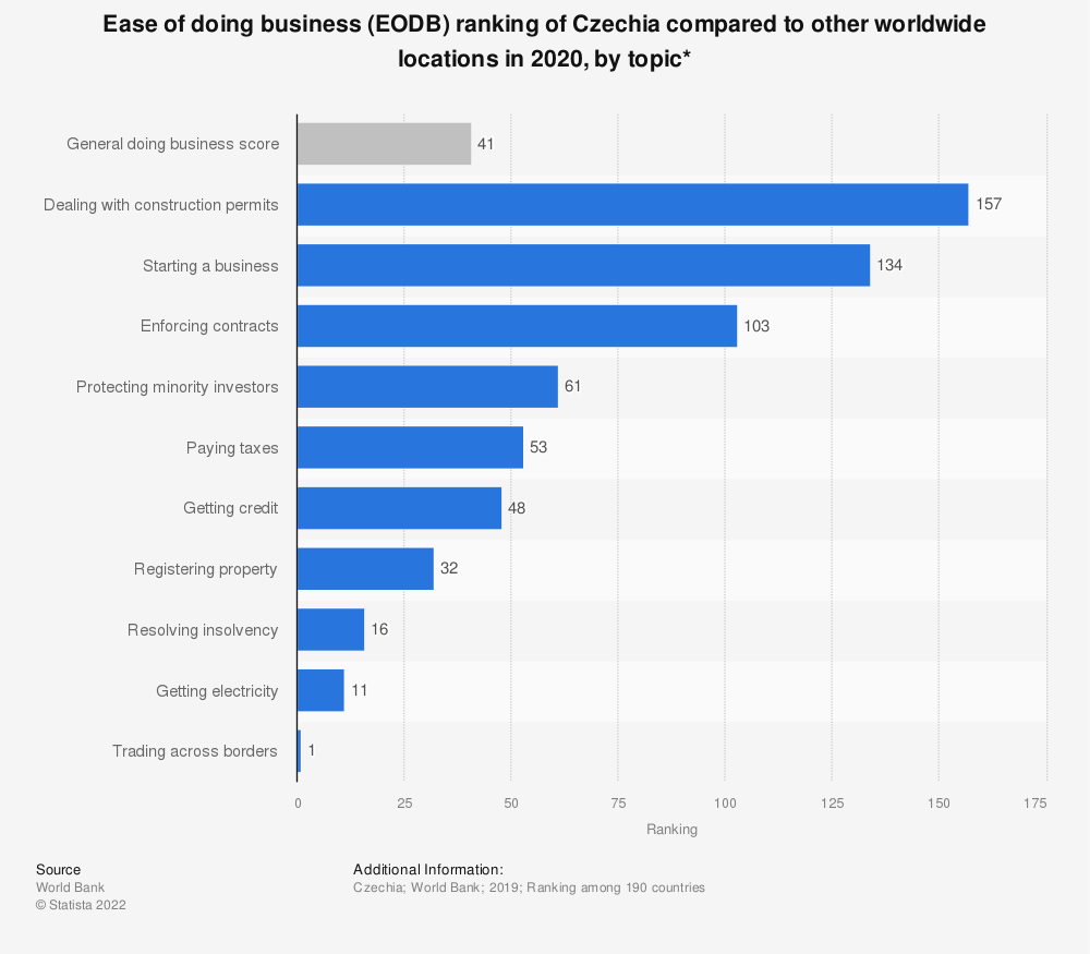 Statistic: Ease of doing business (EODB) ranking of Czechia compared to other worldwide locations in 2019, by topic* | Statista