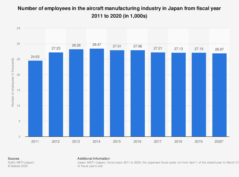 Statistic: Number of employees in the aircraft manufacturing industry in Japan from fiscal year 2009 to 2018 (in 1,000s) | Statista