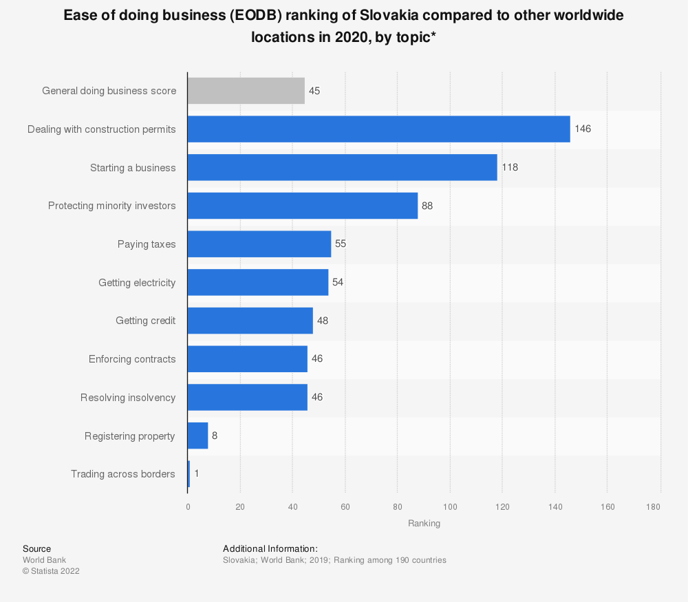 Statistic: Ease of doing business (EODB) ranking of Slovakia compared to other worldwide locations in 2020, by topic* | Statista