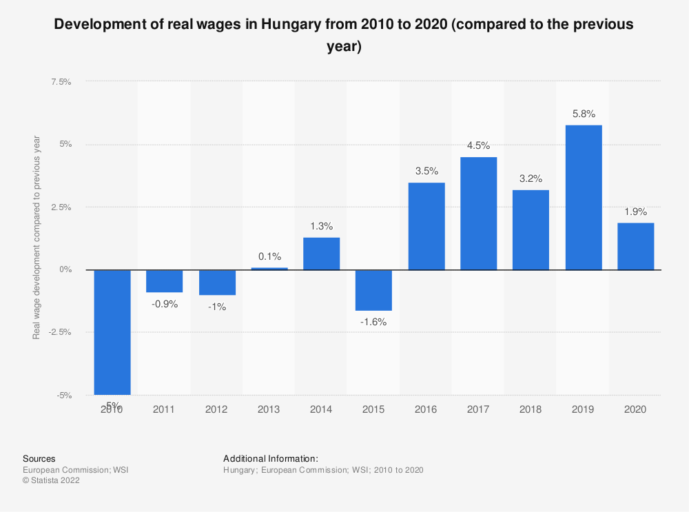 Statistic: Development of real wages in Hungary from 2010 to 2018 (compared to the previous year) | Statista