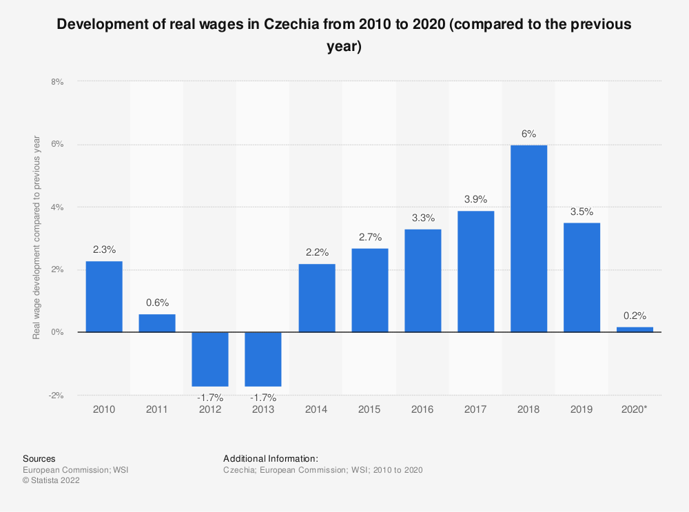 Statistic: Development of real wages in Czechia from 2010 to 2018 (compared to the previous year) | Statista