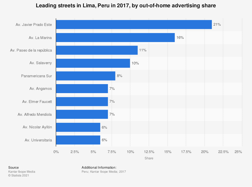 Statistic: Leading streets in Lima, Peru in 2017, by out-of-home advertising share | Statista