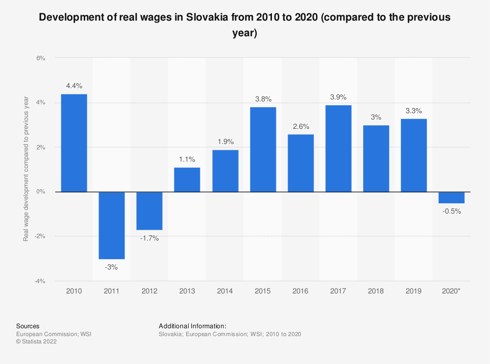 Statistic: Development of real wages in Slovakia from 2010 to 2018 (compared to the previous year)   Statista