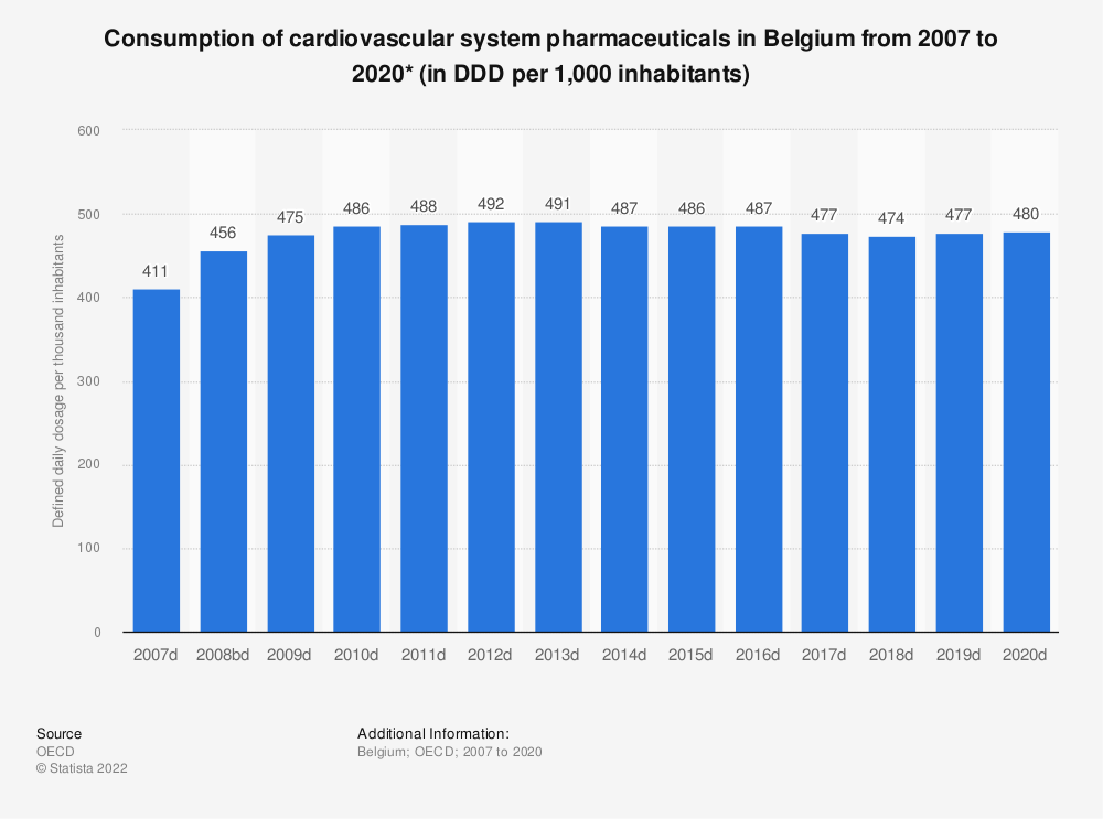 Statistic: Consumption of cardiovascular system pharmaceuticals per 1,000 inhabitants per day* in Belgium from 2005 to 2017 | Statista