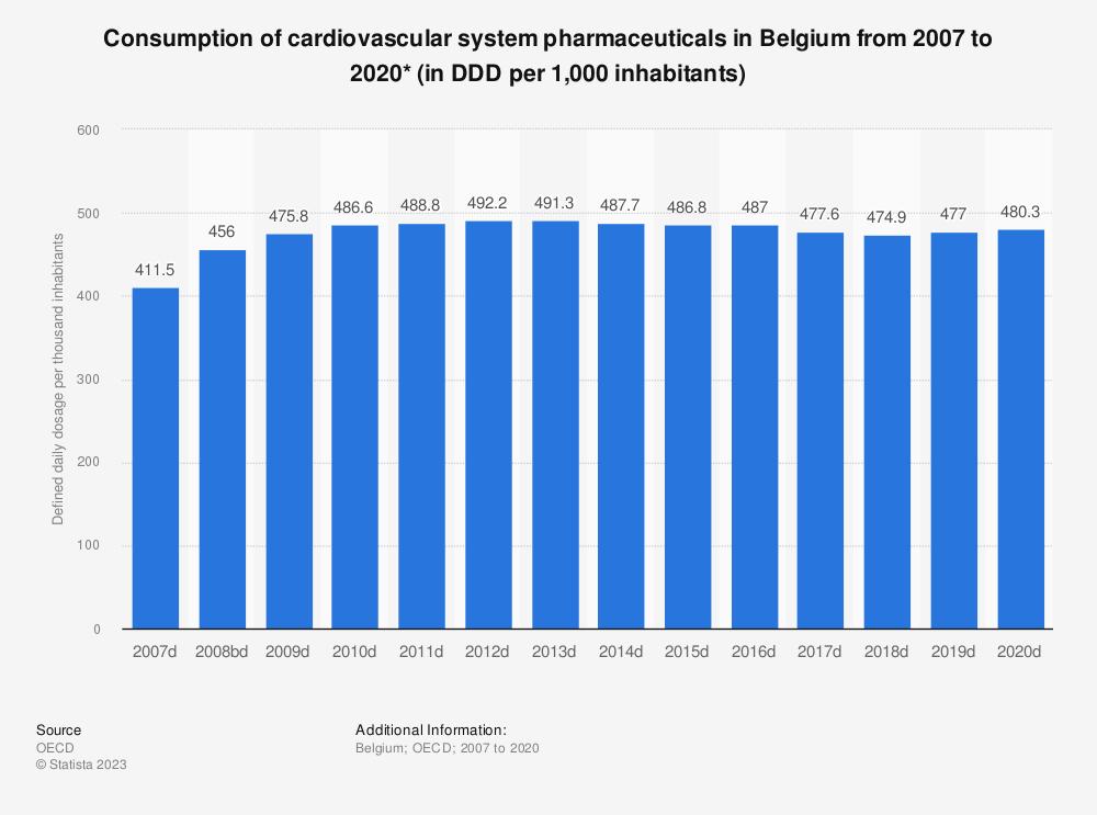 Statistic: Consumption of cardiovascular system pharmaceuticals per 1,000 inhabitants per day* in Belgium from 2005 to 2016 | Statista