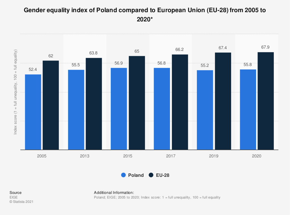 Statistic: Gender equality index of Poland compared to European Union (EU-28) from 2005 to 2015* | Statista