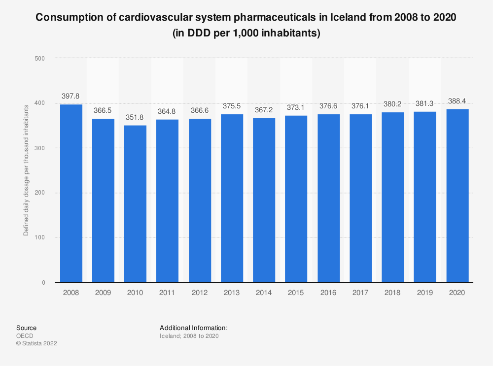 Statistic: Consumption of cardiovascular system pharmaceuticals in Iceland from 2008 to 2019 (in DDD per 1,000 inhabitants) | Statista