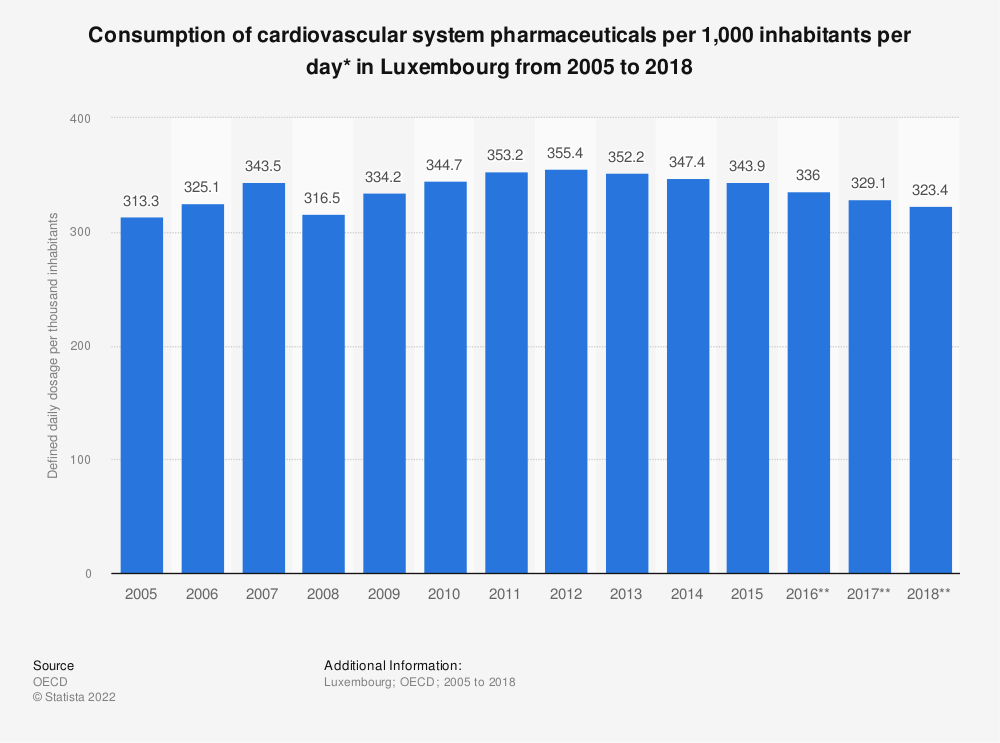 Statistic: Consumption of cardiovascular system pharmaceuticals per 1,000 inhabitants per day* in Luxembourg from 2005 to 2016 | Statista