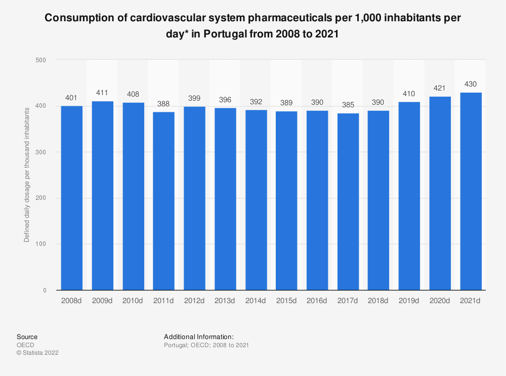 Statistic: Consumption of cardiovascular system pharmaceuticals per 1,000 inhabitants per day* in Portugal from 2005 to 2017 | Statista