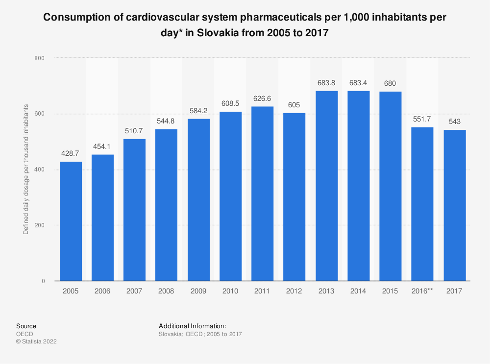Statistic: Consumption of cardiovascular system pharmaceuticals per 1,000 inhabitants per day* in Slovakia from 2005 to 2017 | Statista