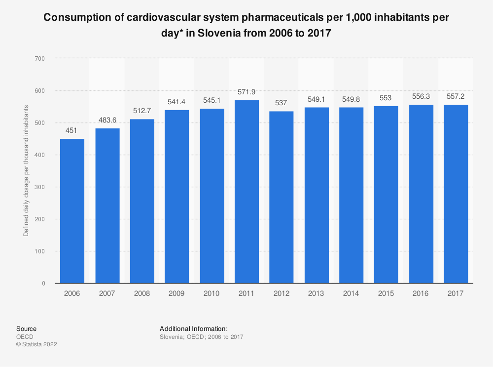 Statistic: Consumption of cardiovascular system pharmaceuticals per 1,000 inhabitants per day* in Slovenia from 2006 to 2016 | Statista