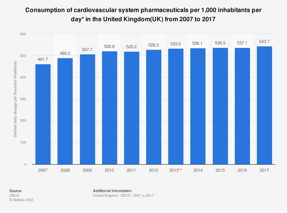 Statistic: Consumption of cardiovascular system pharmaceuticals per 1,000 inhabitants per day* in the United Kingdom(UK) from 2007 to 2017 | Statista