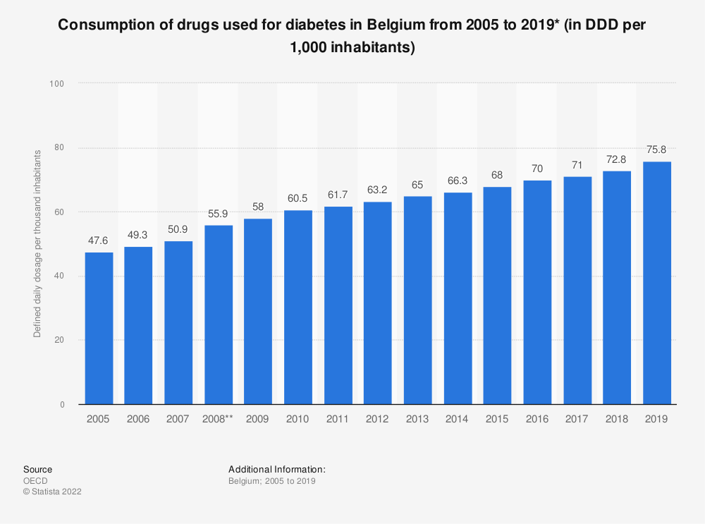 Statistic: Consumption of drugs used for diabetes per 1,000 inhabitants per day* in Belgium from 2005 to 2017 | Statista
