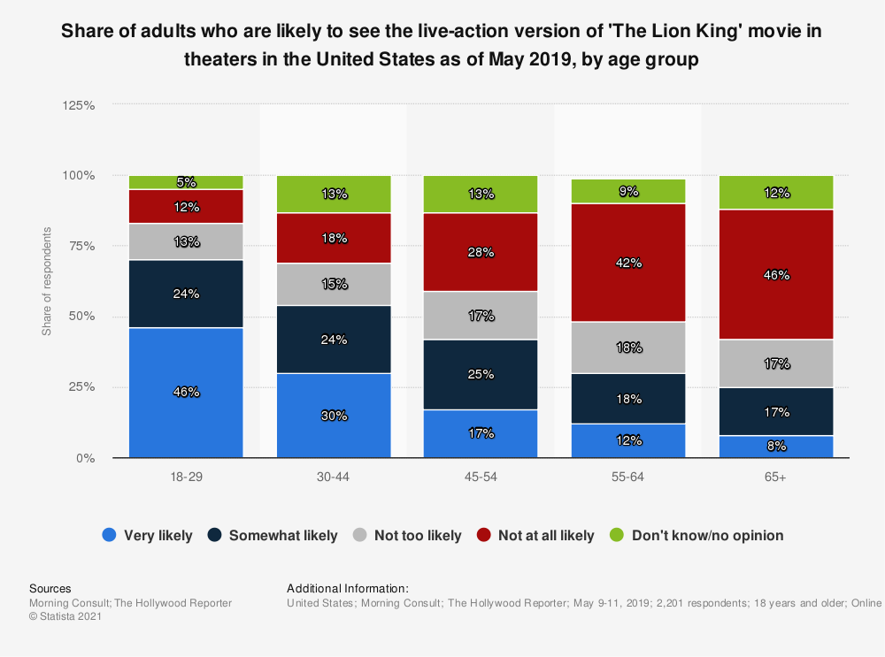 Statistic: Share of adults who are likely to see the live-action version of 'The Lion King' movie in theaters in the United States as of May 2019, by age group | Statista