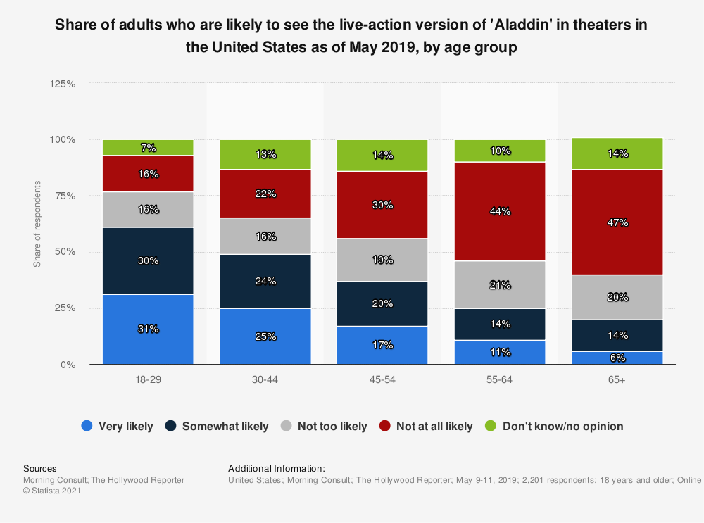 Statistic: Share of adults who are likely to see the live-action version of 'Aladdin' in theaters in the United States as of May 2019, by age group   Statista