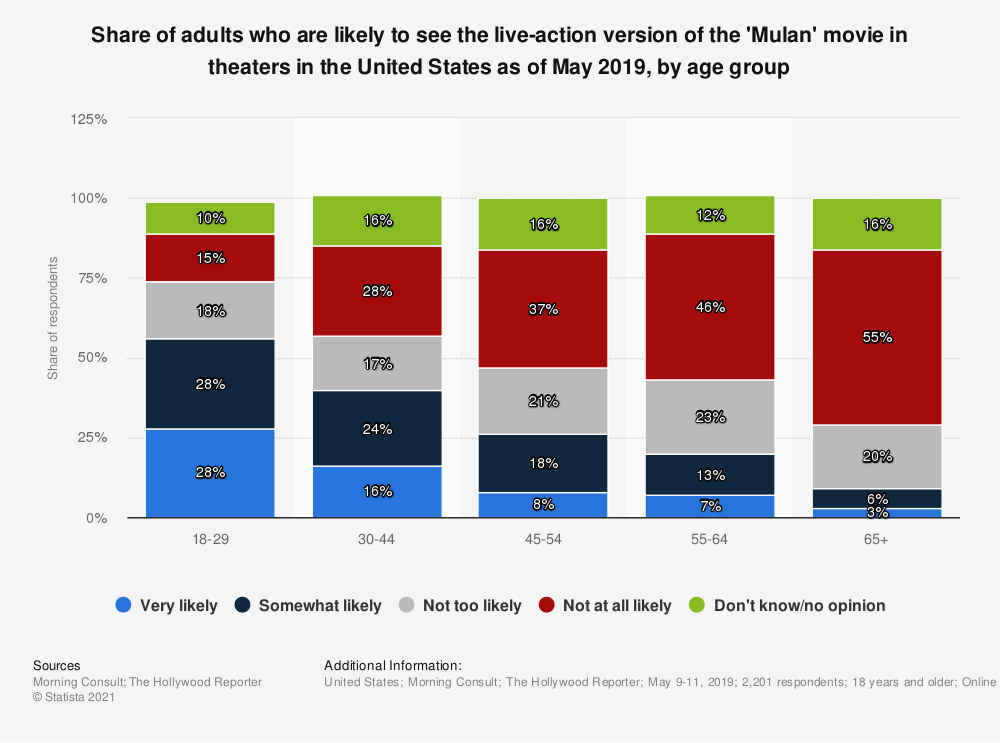 Statistic: Share of adults who are likely to see the live-action version of the 'Mulan' movie in theaters in the United States as of May 2019, by age group | Statista