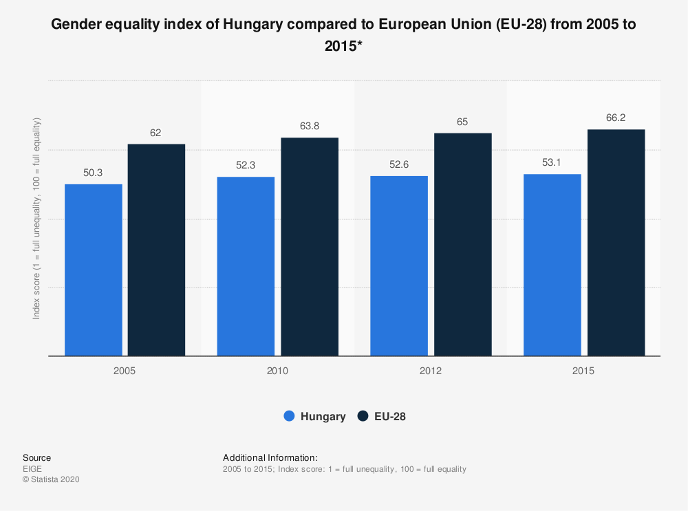 Statistic: Gender equality index of Hungary compared to European Union (EU-28) from 2005 to 2015* | Statista
