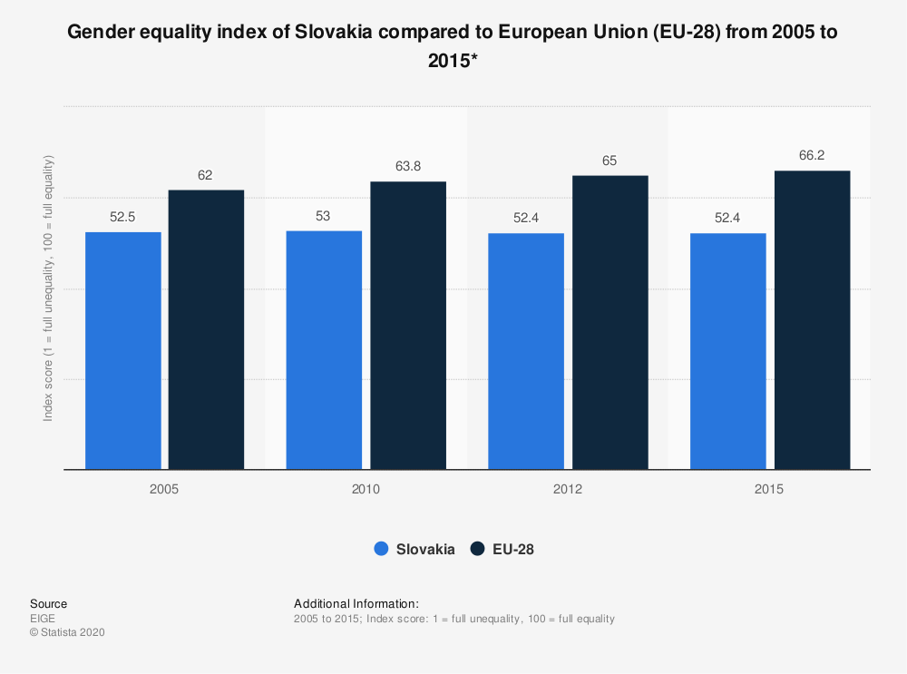 Statistic: Gender equality index of Slovakia compared to European Union (EU-28) from 2005 to 2015* | Statista