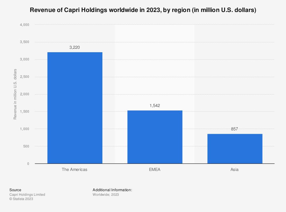 Statistic: Revenue of Capri Holdings worldwide in 2021, by region (in million U.S. dollars) | Statista