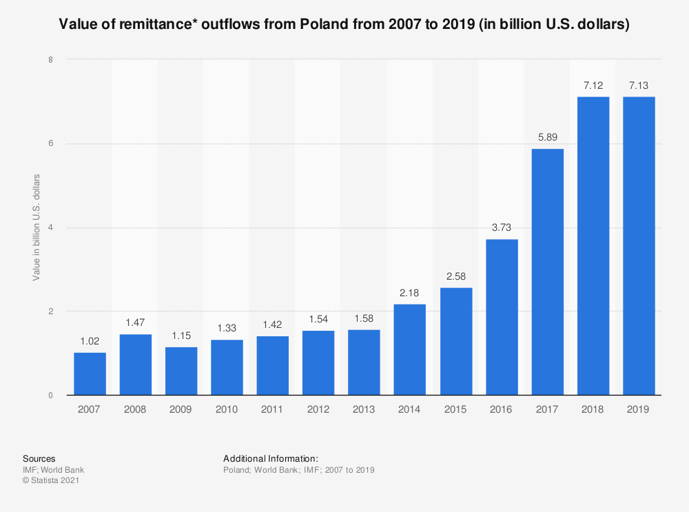 Statistic: Value of remittance* outflows from Poland from 2007 to 2018 (in billion U.S. dollars)   Statista