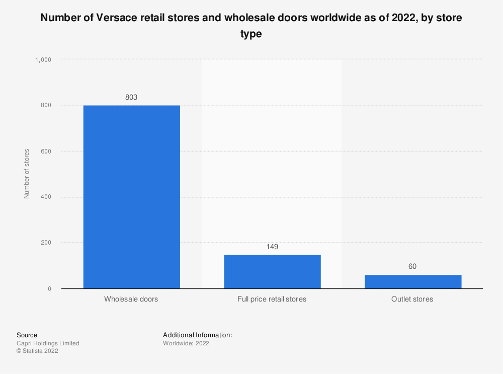 Statistic: Number of Versace retail stores and wholesale doors worldwide as of 2021, by store type   Statista