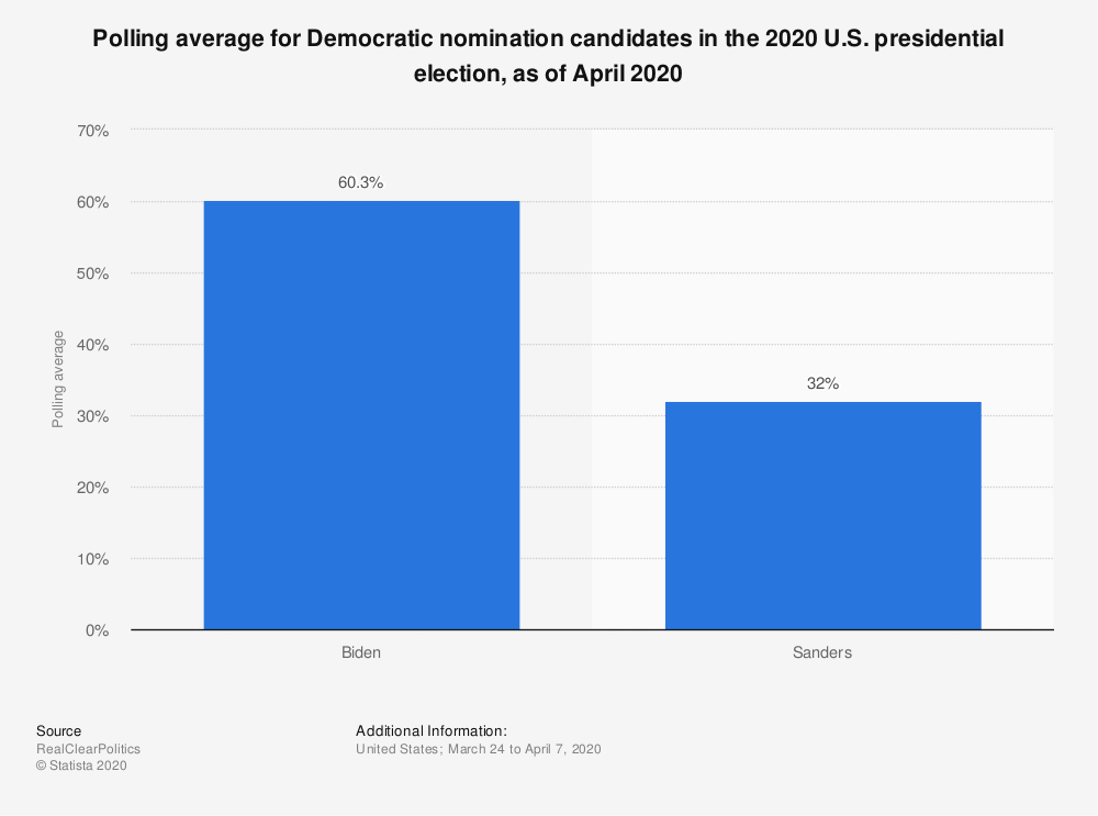 Statistic: Polling average for Democratic nomination candidates in the 2020 U.S. presidential election, as of April 2020 | Statista