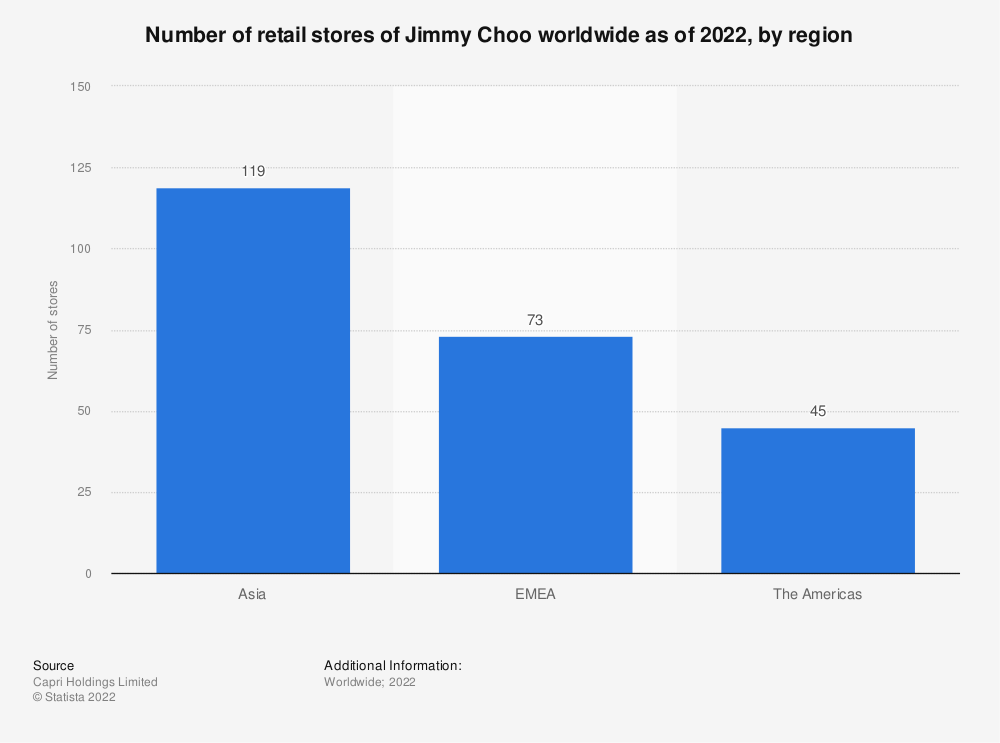 Statistic: Number of retail stores of Jimmy Choo worldwide as of 2021, by region   Statista
