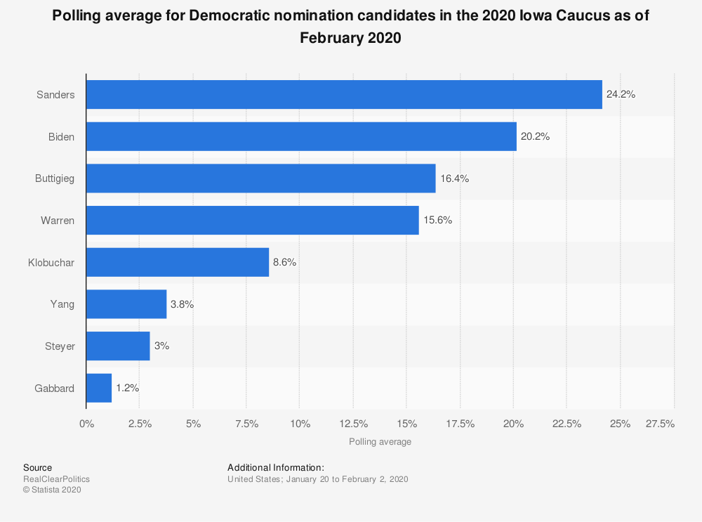 Statistic: Polling average for Democratic nomination candidates in the 2020 Iowa Caucus as of January 2020 | Statista