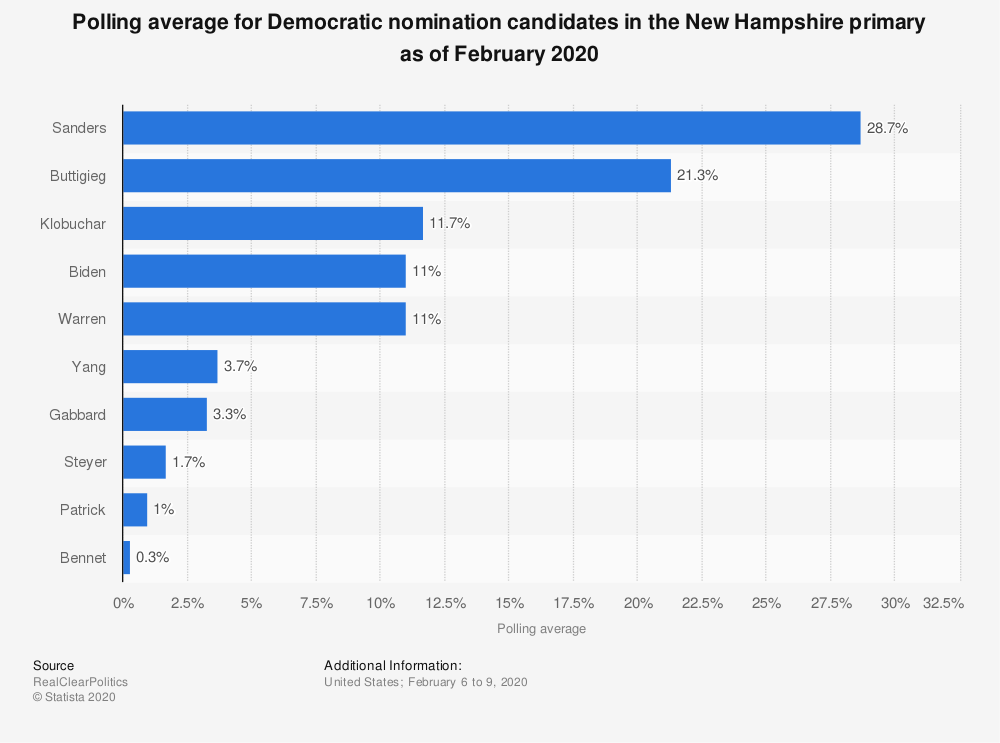 Statistic: Polling average for Democratic nomination candidates in the New Hampshire primary as of February 2020 | Statista