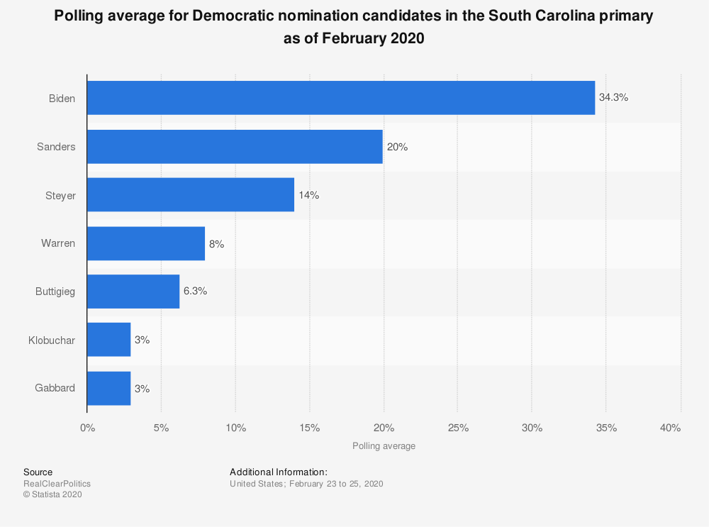 Statistic: Polling average for Democratic nomination candidates in the South Carolina primary as of February 2020 | Statista