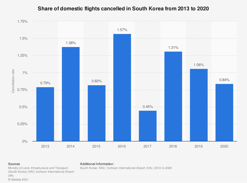 Statistic: Share of domestic flights cancelled in South Korea from 2013 to 2019   Statista