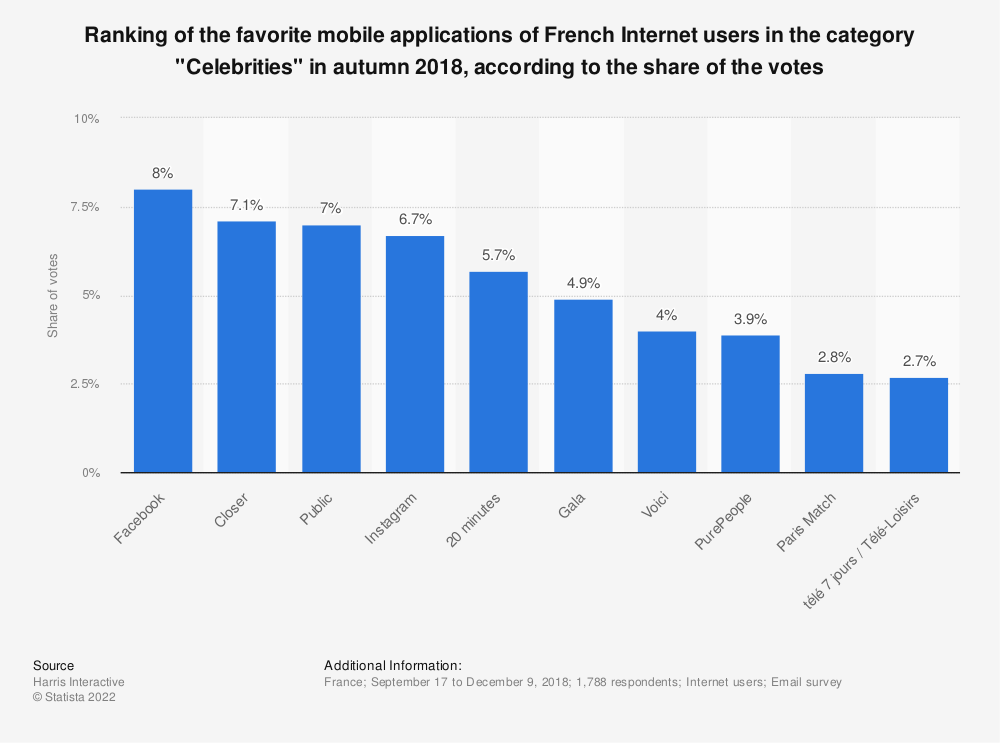 "Statistic: Ranking of the favorite mobile applications of French Internet users in the category ""Celebrities"" in autumn 2018, according to the share of the votes 
