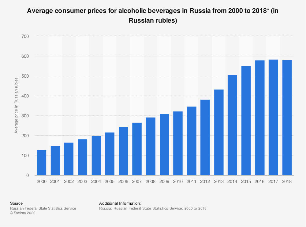 Statistic: Average consumer prices for alcoholic beverages in Russia from 2000 to 2018* (in Russian rubles) | Statista