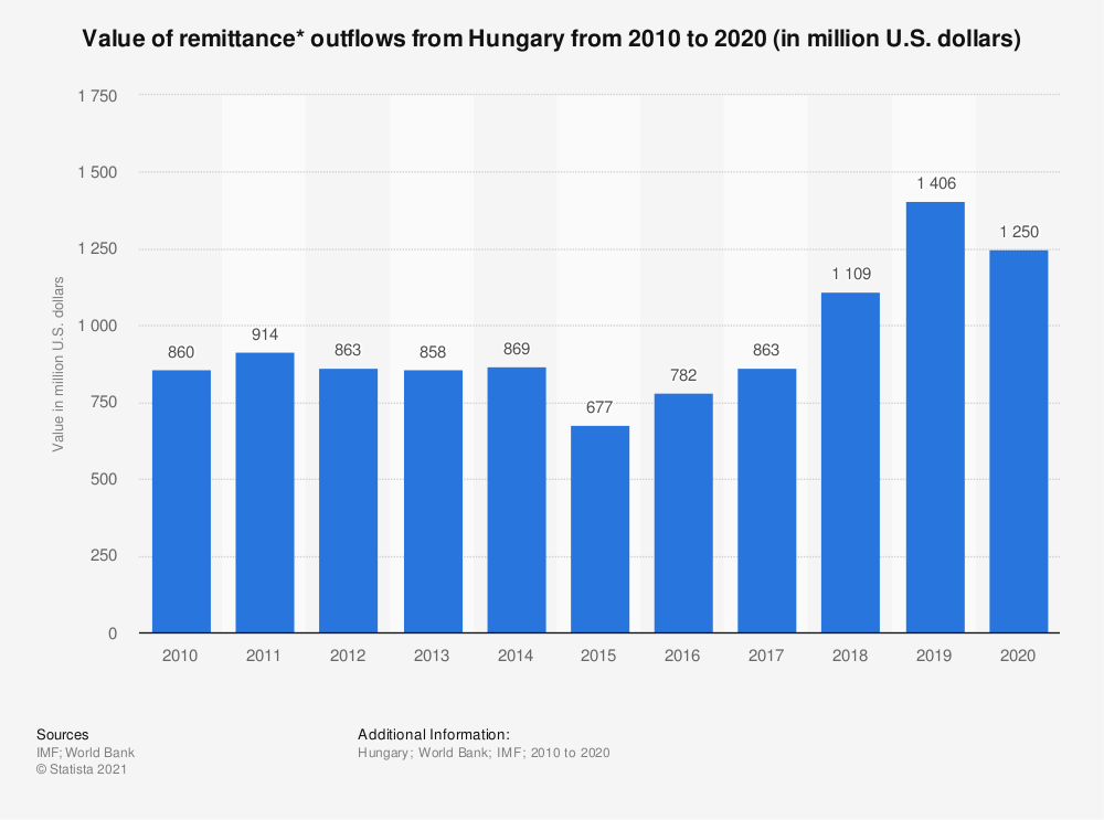 Statistic: Value of remittance* outflows from Hungary from 2010 to 2020 (in million U.S. dollars) | Statista