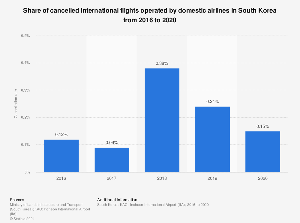 Statistic: Share of cancelled international flights operated by domestic airlines in South Korea from 2013 to 2019   Statista
