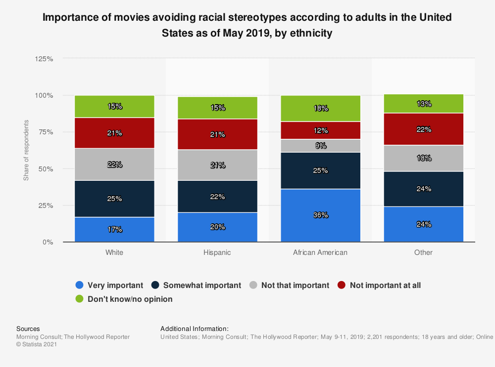 Statistic: Importance of movies avoiding racial stereotypes according to adults in the United States as of May 2019, by ethnicity | Statista