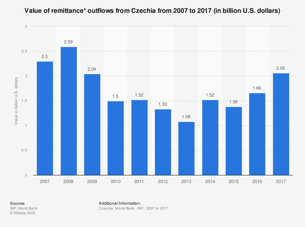 Statistic: Value of remittance* outflows from Czechia from 2007 to 2017 (in billion U.S. dollars) | Statista