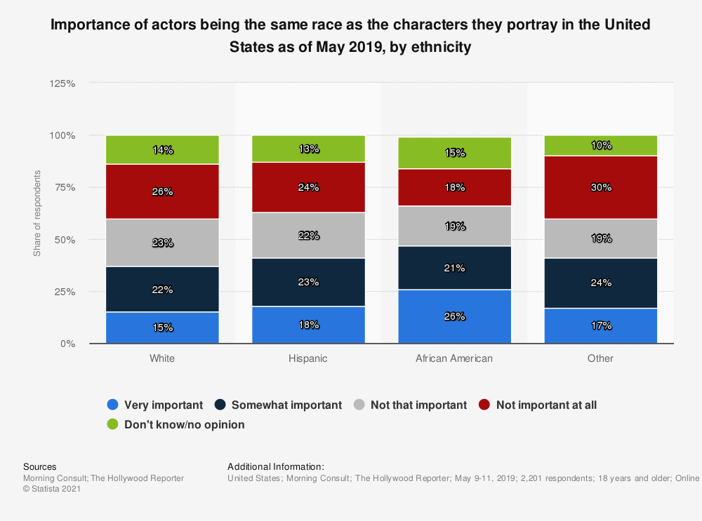 Statistic: Importance of actors being the same race as the characters they portray in the United States as of May 2019, by ethnicity | Statista