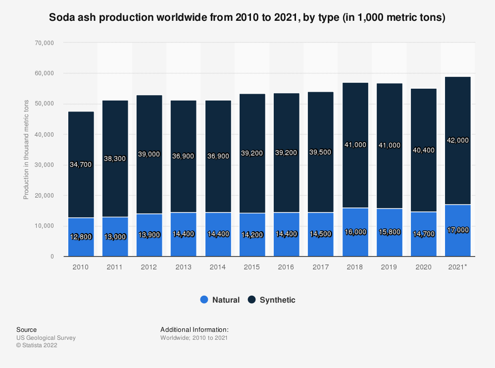 Statistic: Soda ash production worldwide from 2010 to 2020, by type (in 1,000 metric tons) | Statista