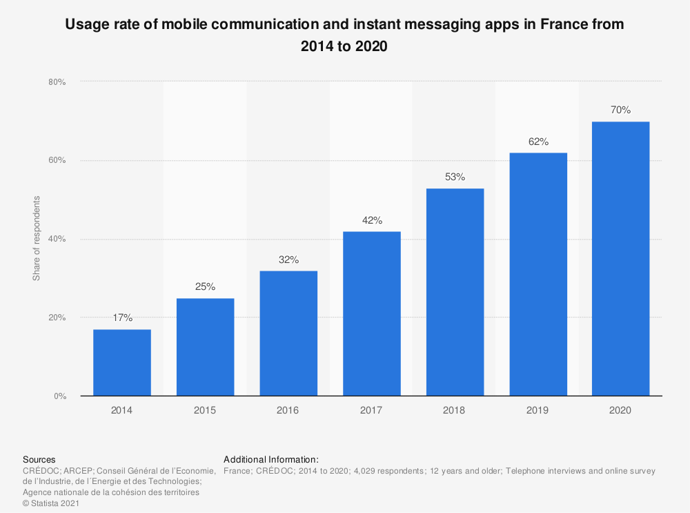 Statistic: Share of people using their mobile phone to exchange text messages via WhatsApp, etc. in France from 2014 to 2019 | Statista